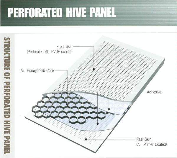 Perforated HIVE panel